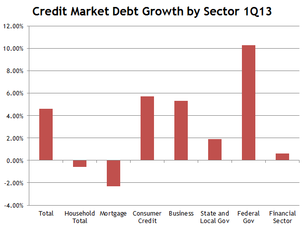 Credit Market Debt Growth 1Q13