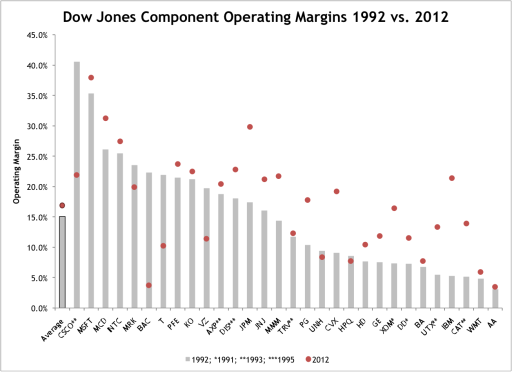 Dow Jones Operating Margins Historical