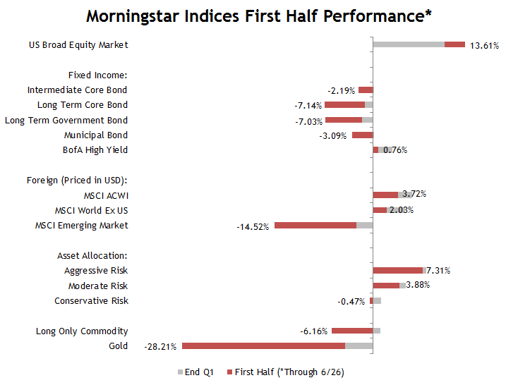 Morningstar Index First Half Performance