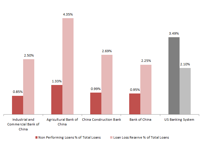 Non-Performing Loans and Securitisation in Europe