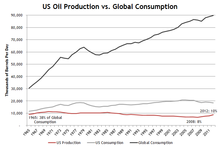 US Oil Production Global Oil Consumption