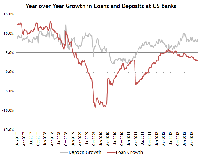 Bank Loan and Deposit Growth