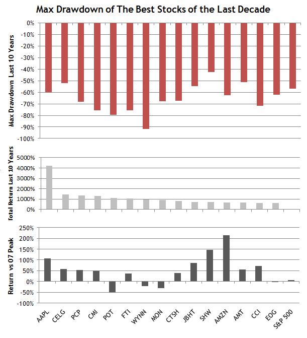 Max Drawdown of Best Stocks