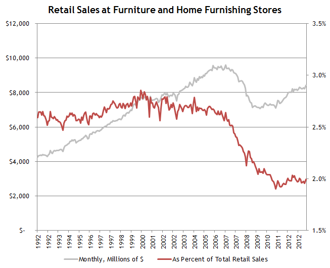 Retail Sales Home Furnishing