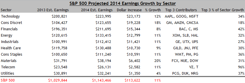 2014 Projected Earnings Growth By Sector