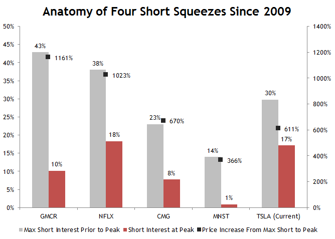 Anatomy of a Short Squeeze