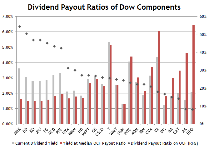 Dividend Payout Ratio of Dow Components
