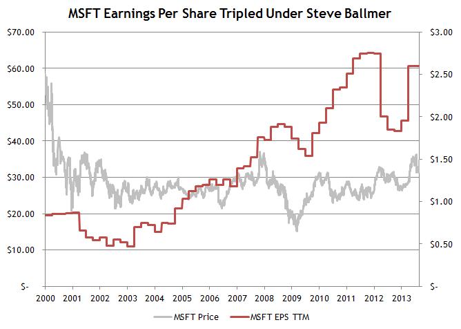 MSFT Earnings Growth Ballmer