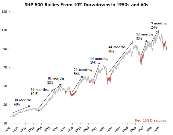 S&P Rallies 10 Percent Drawdown 50s
