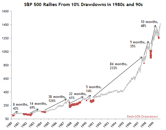 S&P Rallies 10 Percent Drawdown 80s