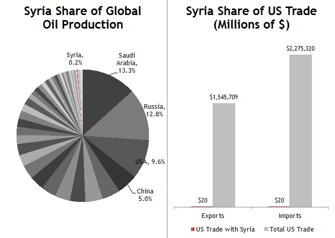 Syria Economic Context