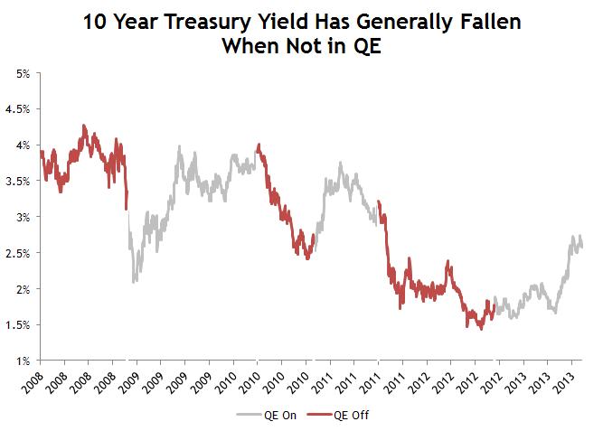 Treasury Yield in QE