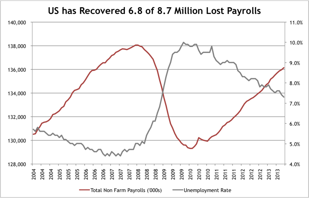 Payrolls Recovered