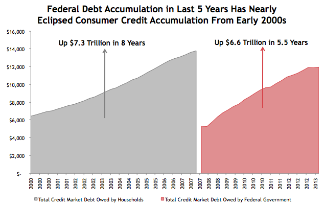 Federal vs. Consumer Credit