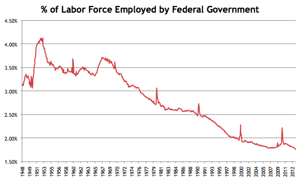 Percent Employed by Government