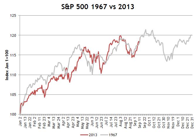 S&P 1967 vs 2013