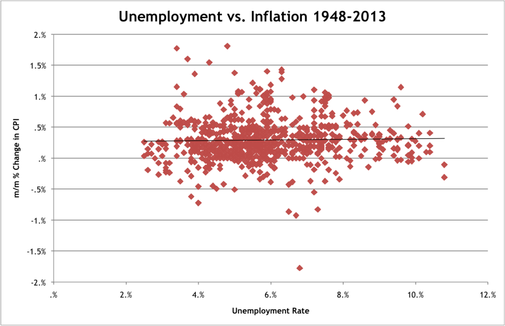 Unemployment vs Inflation