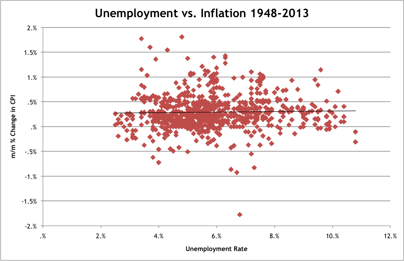 relationship between unemployment and inflation graph by year