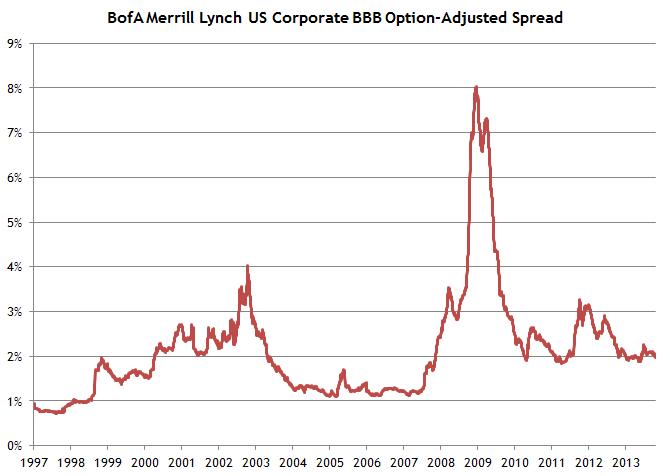 Credit Spreads Still Elevated   Avondale Asset Management