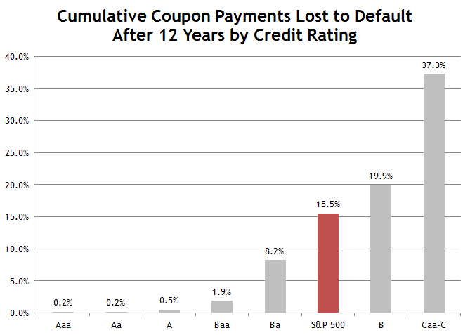 Cumulative Lost Coupons by Credit Rating