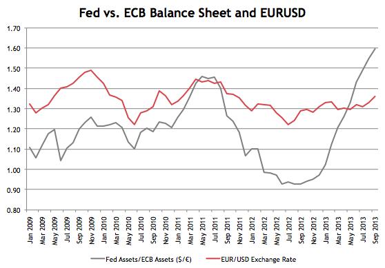 http://avondaleam.com/wp-content/uploads/2013/10/Fed-vs.-ECB-Balance-Sheet2.png