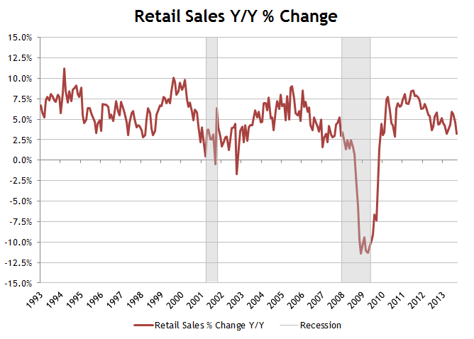 Retail Sales September 2013