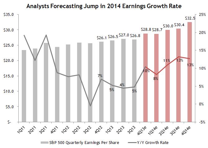 S&P 2014 Earnings Estimates