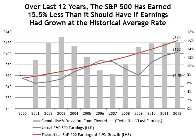 S&P Foregone Earnings