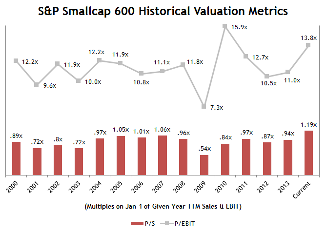 Small-Cap-Price-to-Sales-Ratio.png