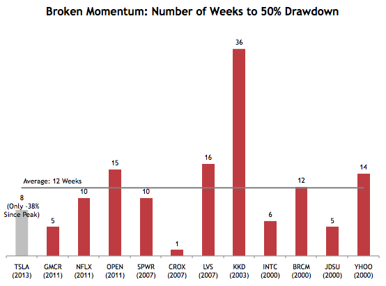 Broken Momentum Stocks