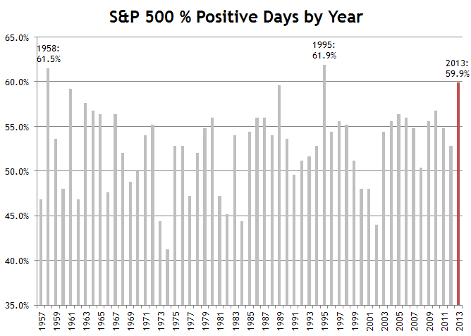 Percent Positive Days