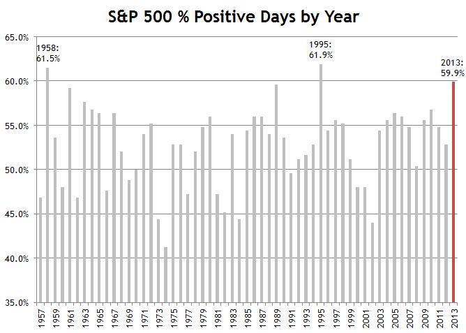 Percent Positive Days