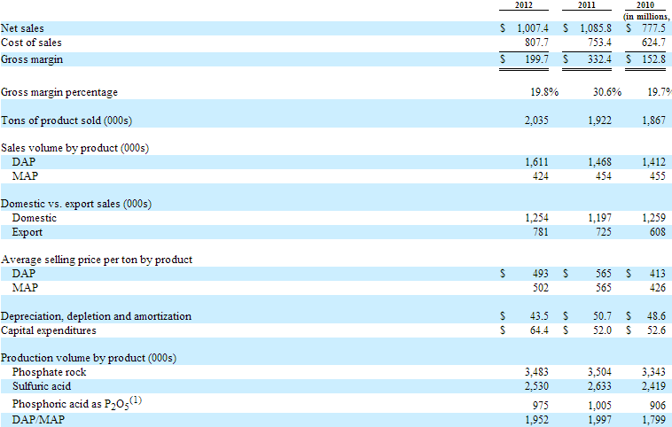 Phosphate Segment Financials
