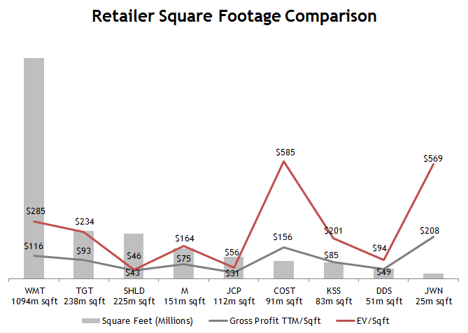 Retail Square Footage Comparison