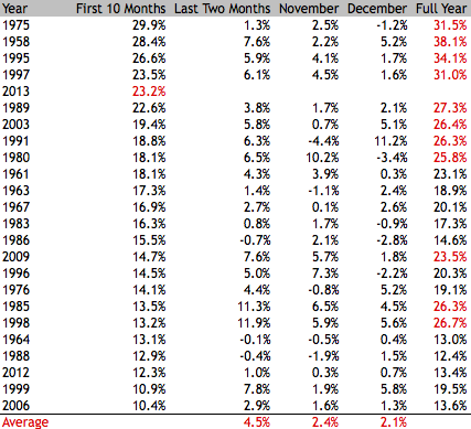 S&P Performance Final Two Months
