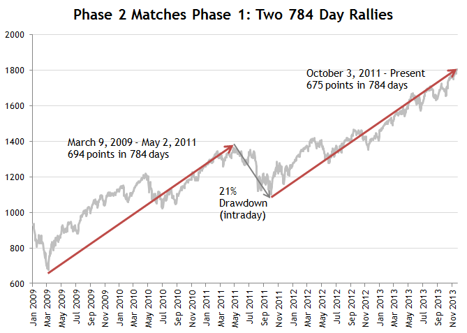 Two 784 Day Rallies