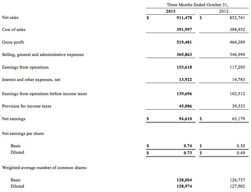 tif 3Q13 income statement