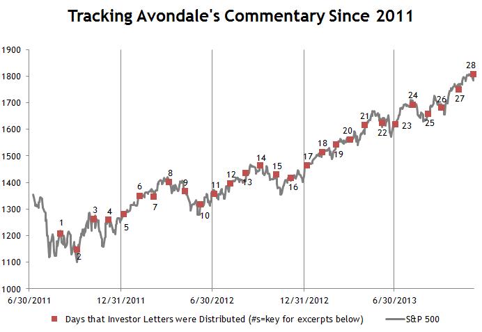 Avondale Investor Commentary