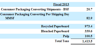 Consumer Packaging Shipments