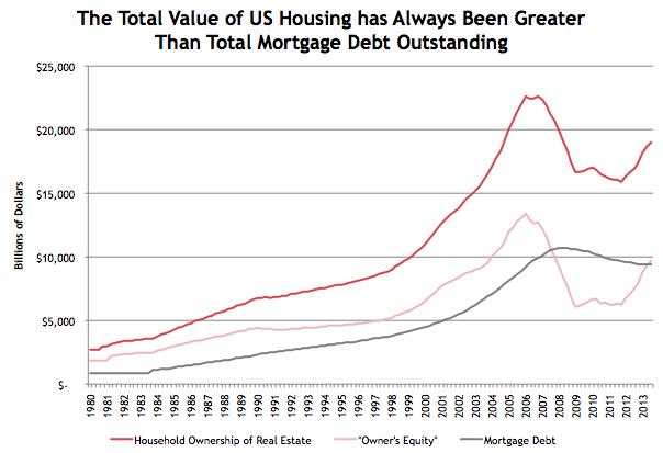 Housing Value vs. Mortgage Debt