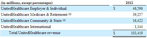 UnitedHealth Revenue by Segment