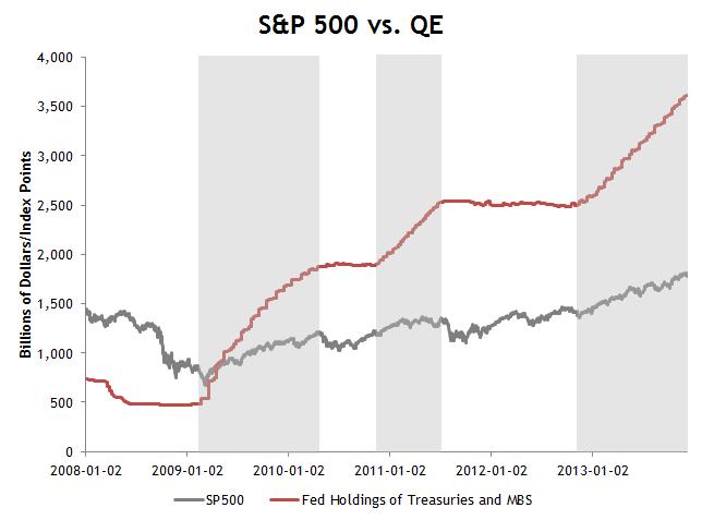 S&P 500 vs. QE