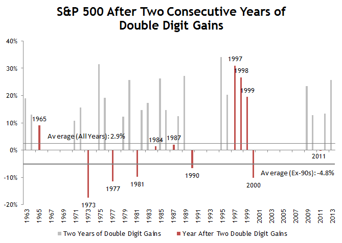 S&P Consecutive Double Digit Gains