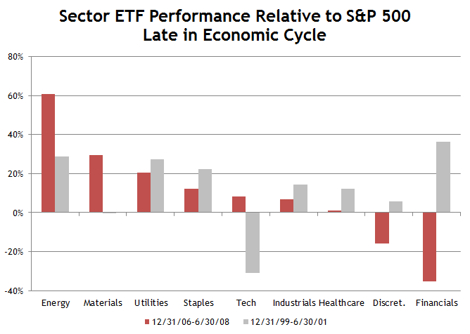Sector ETF Late Cycle