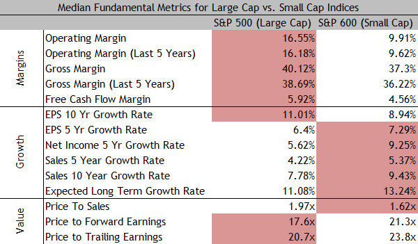 Small Cap vs. Large Cap