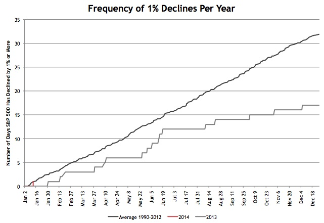 1 Percent declines 2014