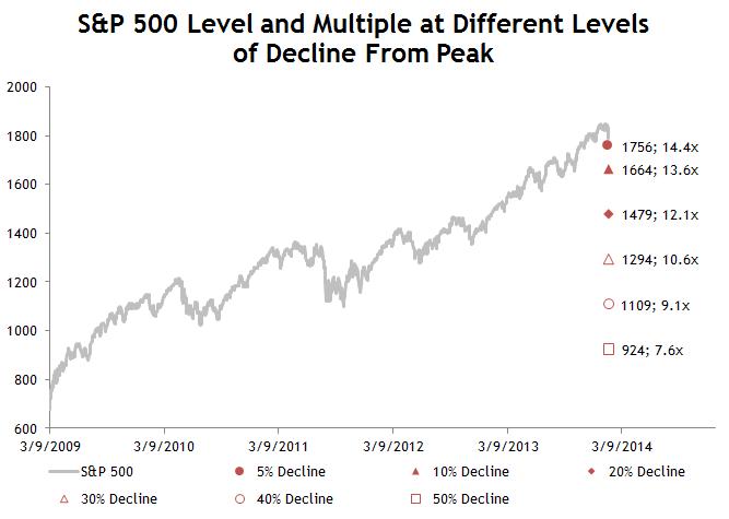 S&P Decline from Peak