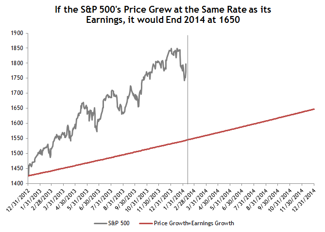 Price Growth Equals Earnings Growth