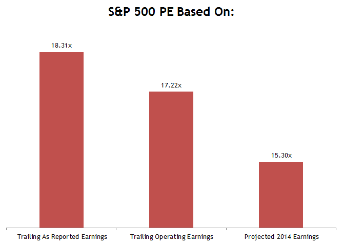 S&P 500 PE Multiples