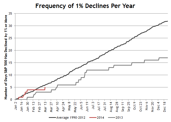 1 Percent Declines 3.13.14